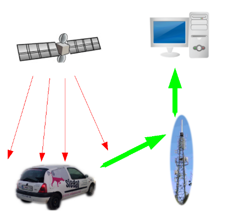 How Does Gps Tracking Work